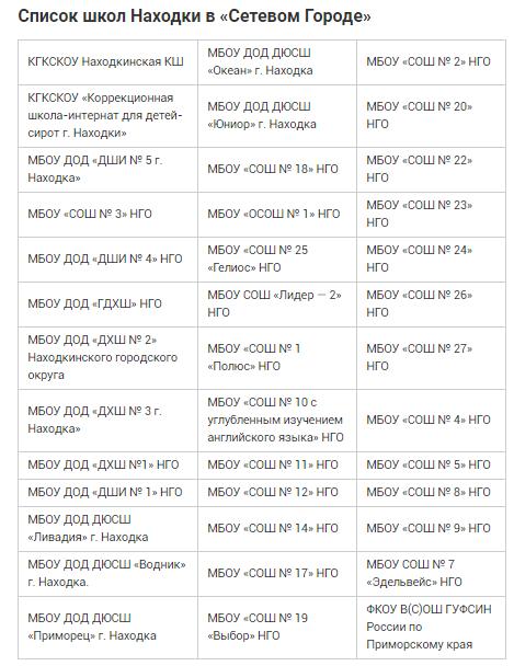 Список школ Находки